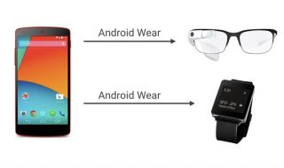 Google Glass : notification Android Wear