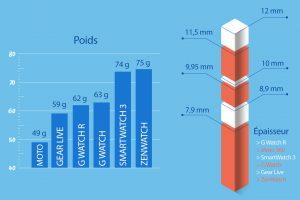 Infographie des montres connectées sous Android Wear