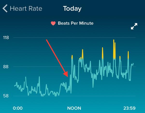 Le graphique résultant des données du FitBit montre un pic concernant les battements cardiaques après une rupture