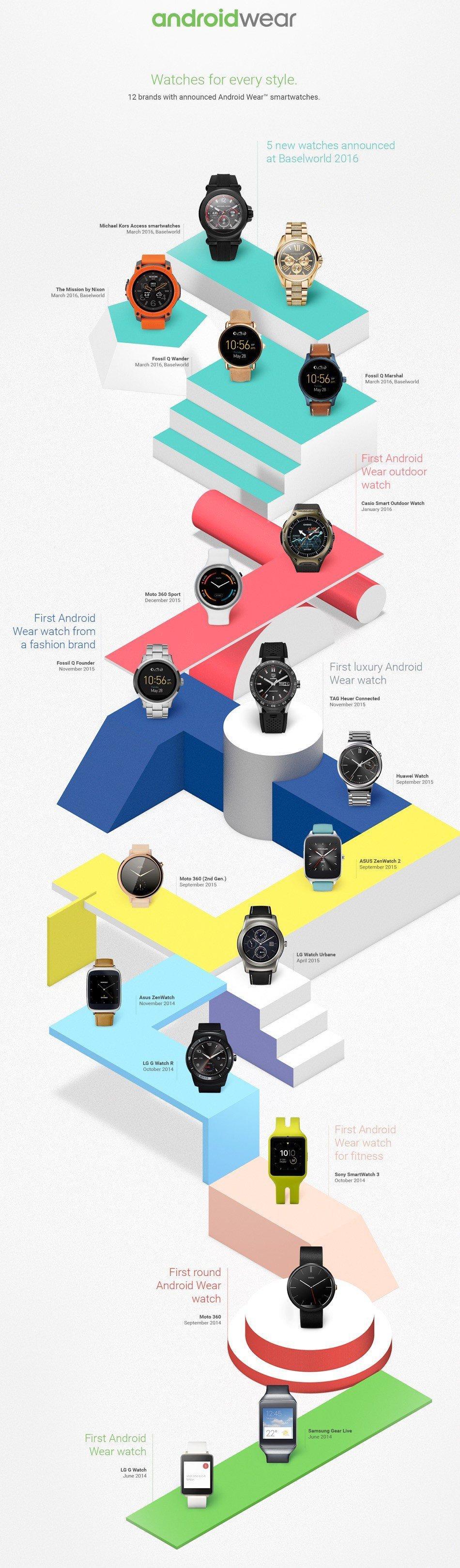 Timeline des montres Android Wear