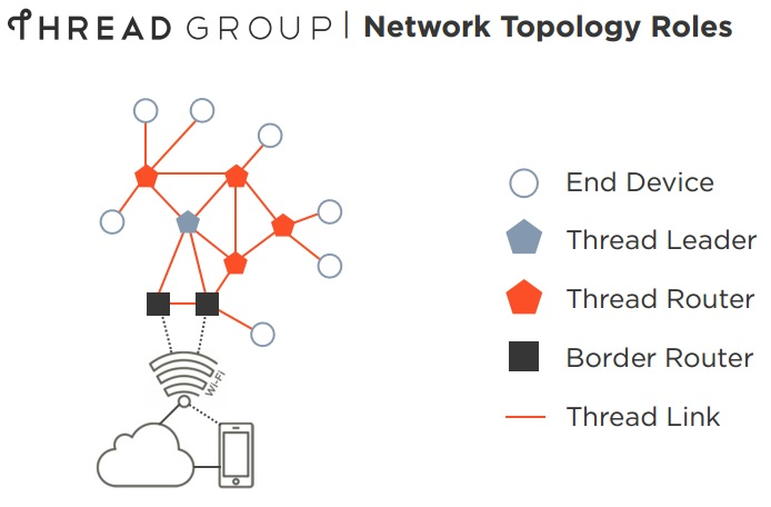 Thread_network
