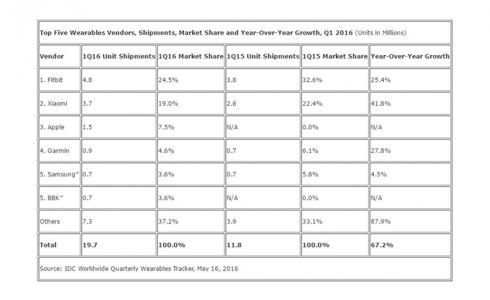 Les résultats de l'étude de marché d'IDC