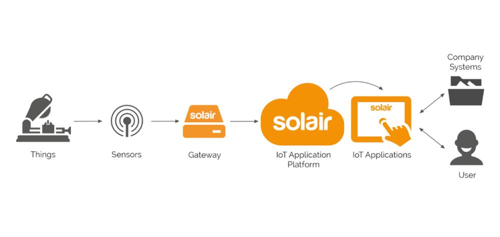 Le fonctionnement des logiciels Solair
