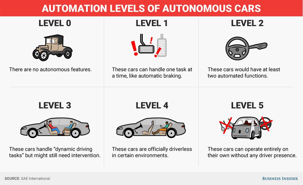 comprendre les niveaux d'autonomie d'une voiture sans conducteur
