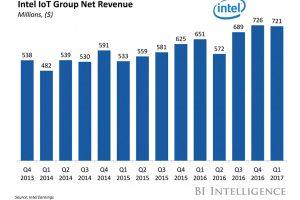 Intel-Iot-Group-Revenu