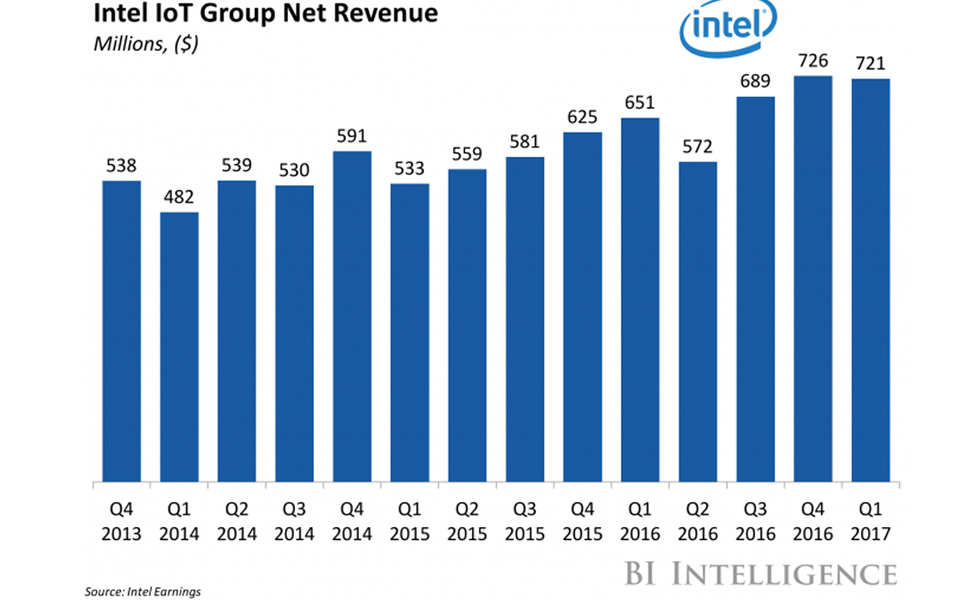 Intel-Iot-Group-Revenu