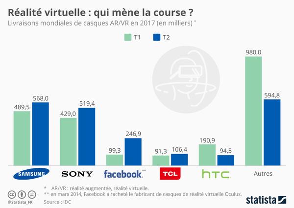 Ventes réalité virtuelle et augmentée en 2017
