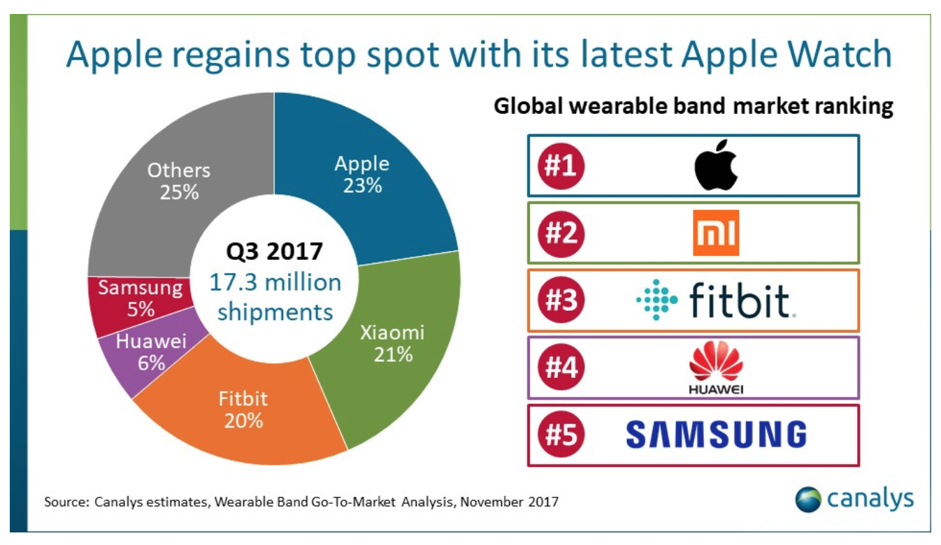 Ventes Wearables Q3