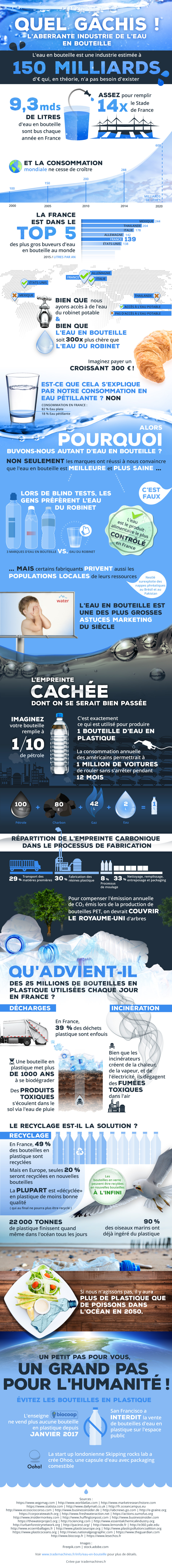 Infographie Solable environnement