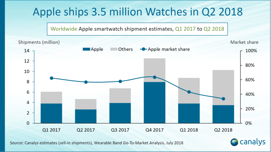 Apple Watch ventes deuxieme trimestre